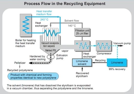 Fluxo de processamento do limoneno nos equipamentos de reciclagem