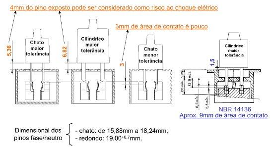 Figura 11 - Dimensões envolvidas nos padrões NEMA e NBR – Fonte: [9].