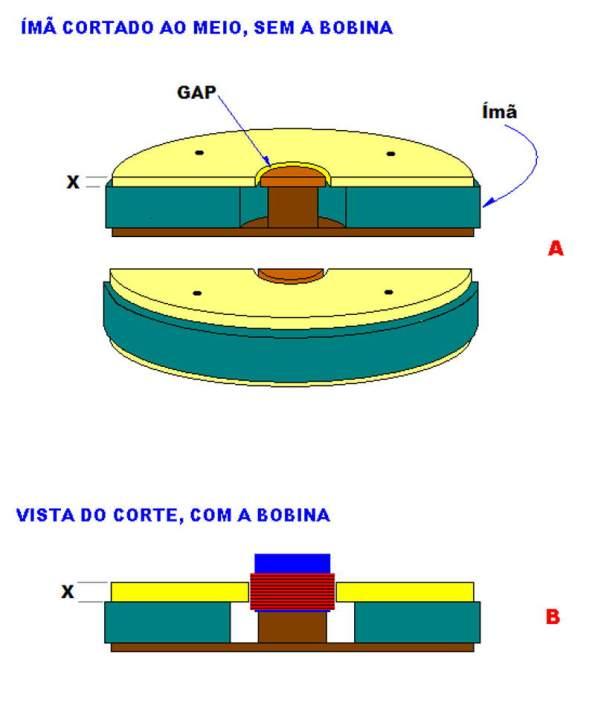 Figura 27 – Vista em corte e perspectiva do conjunto magnético
