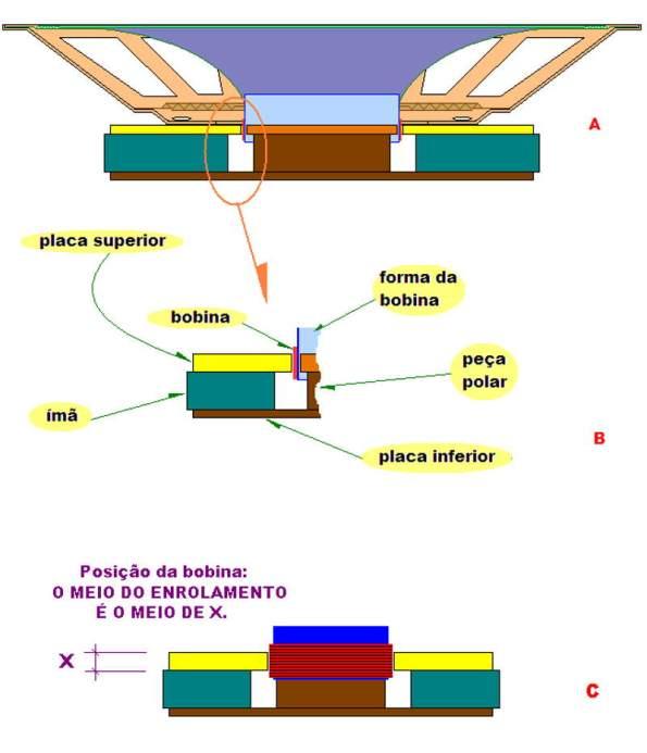 Figura 18 – Falante em corte (A) e detalhe da bobina (B) e posição da bobina (C).