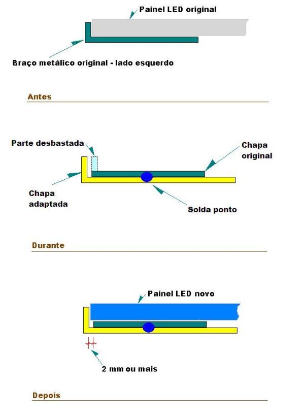 Figura 10 – Etapas da modificação realizada.