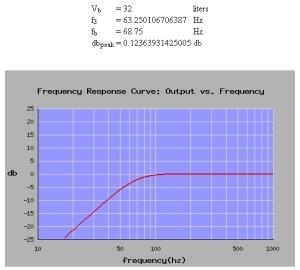 Figura 2 – Curva de resposta de gabinete hermético com Qtc = 0,775, para o woofer Beyma 6B30/P.