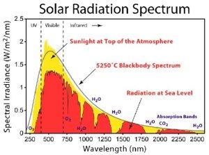 Figura 1 – Espectrograma de emissão do sol, onde se vê que a parte mais intensa das emissões (em Watt/m²), entre as duas linhas pontilhadas, está na faixa de luz visível. Fonte: [1].
