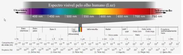 Figura 2 – Espectro eletromagnético, onde nota-se que o trecho de luz visível (o colorido na parte de cima) é uma pequena parte do restante. Fonte: [4].