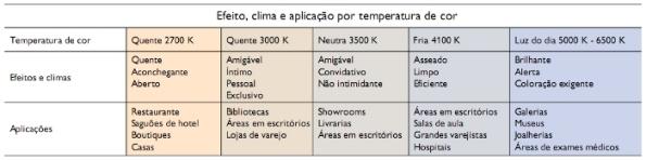 Figura 3 – Tabela de orientação para uso de lâmpadas. Fonte [5].