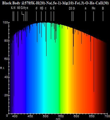 Figura 5 – Espectrograma da luz solar visível, de modo mais detalhado. Fonte: [6].