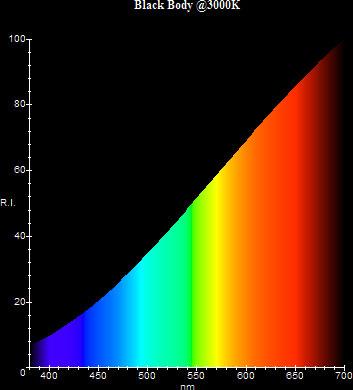 Figura 7 – Espectrograma que mostra as emissões de uma lâmpada halógena incandescente (3000 K). Fonte: [6].