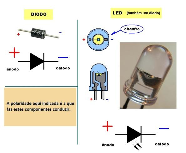 Figura 1 – Características dos diodos e LEDs.