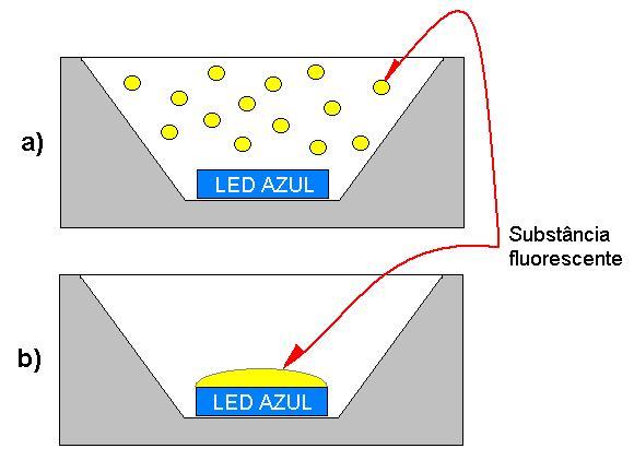 Figura 12 – Formas de aplicação da camada fluorescente amarela.