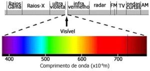 Figura 15 – Espectro de luz visível e comprimentos de onda correspondentes. Fonte: UFSC [11].