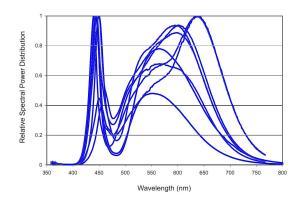 Figura 16 – Sobreposição de 8 distribuições espectrais de LEDs da Philips Lumileds (Luxeon), linha Rebel ES [12]. As temperaturas de cor vão de 2700K a 5650K.