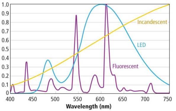 Figura 17 – Distribuição espectral de 3 tipos lâmpadas de 3000K: fluorescente, incandescente halógena e LED. Fonte: LEDs Magazine [13].