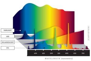 Figura 18 – Espectro de emissão comparativo entre o sol (ao fundo) e, vindo para a frente, o LED, a lâmpada incandescente e a fluorescente compacta. Fonte: Popular Mechanics [14].