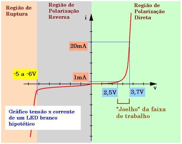 Figura 2 – Curva de tensão versus corrente de um LED