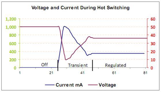 Figura 24 – Comportamento do circuito da figura anterior, ao ser ligado. Fonte: Philips [22].
