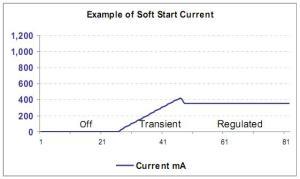 Figura 25 – Comportamento do circuito com partida suave. Fonte: Philips [22].