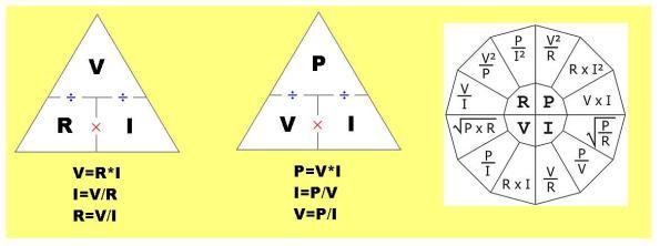 Figura 28 – Lei de Ohm, em forma de triângulo. O numerador (no caso de divisão) sempre é V.