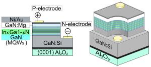 Figura 7 – Modelo da pastilha de silício de um LED branco. Fonte: Polytech Lab [7].