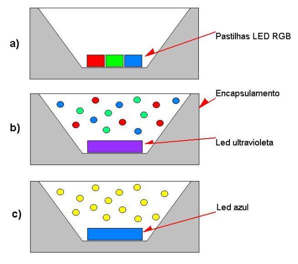 Figura 8 – Métodos construtivos dos LEDs brancos.