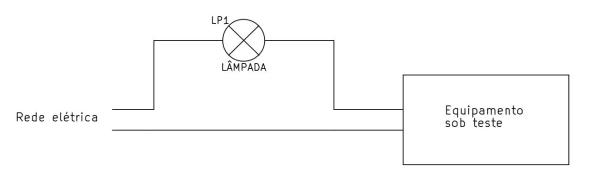 Figura 5 – Ligação típica de um equipamento sob teste, em série com uma lâmpada incandescente.