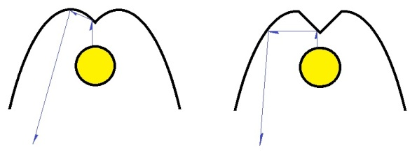 Figura 28 – Sugestões de calhas para tubos mais grossos.