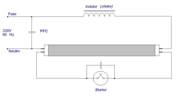 Figura 3 – Reator convencional com partida por starter. Nota: Jamais vi o capacitor PFC em uso no Brasil. Fonte: Philips [1].
