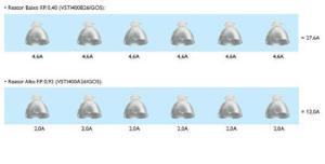 Figura 39 – Consumo de corrente conforme o fator de potência dos reatores das lâmpadas. Fonte: Philips [2].
