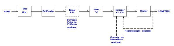 Figura 5 – Diagrama em blocos de um típico reator eletrônico. Fonte: Philips [1].