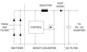 Figura 6 – Conversor boost para correção do fator de potência. Fonte: Philips [1].