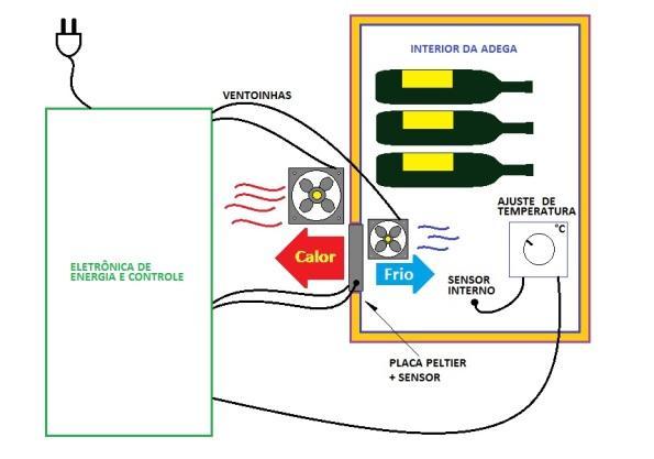 Figura 14 – Sistema de refrigeração de adega eletrônica.