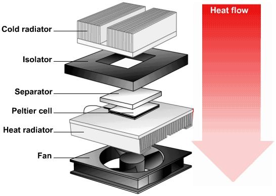 Figura 16 – Vista explodida do bloco de refrigeração. Fonte: Wikipedia [18].