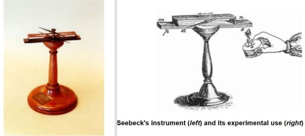 Figura 2 - Instrumento de Thomas Johann Seebeck e a representação da experiência.