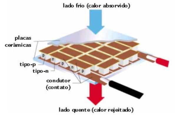 Figura 5 – Vista construtiva de um módulo Peltier. Fonte: [1].