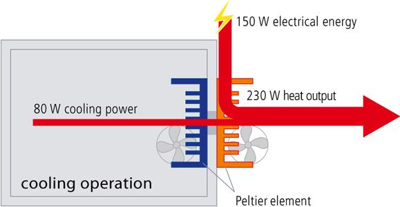 Figura 7 – Operação de resfriamento com elemento Peltier, em equipamento comercial. Fonte: Memmert [17].