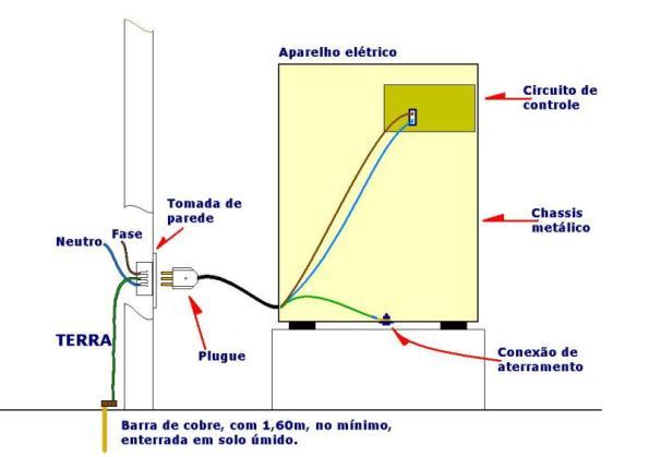 Figura 15 – Equipamento elétrico instalado em funcionamento normal.