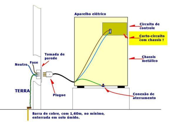 Figura 16 – Equipamento elétrico com defeito.