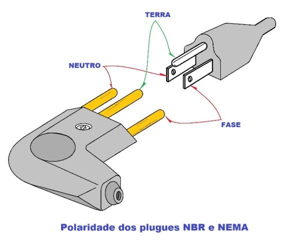 Figura 7 – Colocando frente a frente os plugues NBR e NEMA, pode-se identificar facilmente a polaridade dos pinos.
