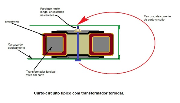 Figura 1 – Curto-circuito causado por falha no isolamento do parafuso do transformador toroidal.