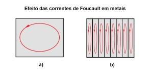 Figura 10 – Comportamento das correntes de Foucault em metais.