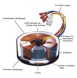 Figura 5 – Aspecto construtivo de um transformador toroidal. Fonte: Aazon [4].