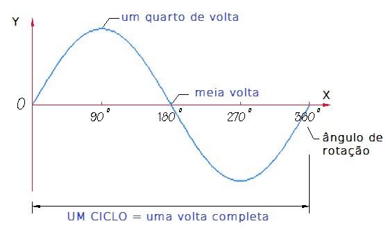 Figura 1 – Um ciclo de uma onda senoidal, composto por uma crista e um vale.