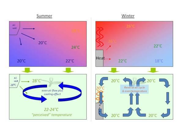 Figura 101 – Demonstração da coexistência de sistemas de aquecimento e refrigeração com ventilação. Fonte: Aeratron [157].