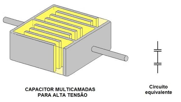 Figura 12 – Modelo de capacitor com metalização parcial das camadas, formando capacitores em série.