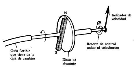 Figura 27 – Exemplo de velocímetro. Fonte: Sapiensman [58].