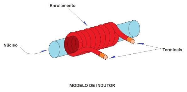 Figura 3 – Modelo de indutor.