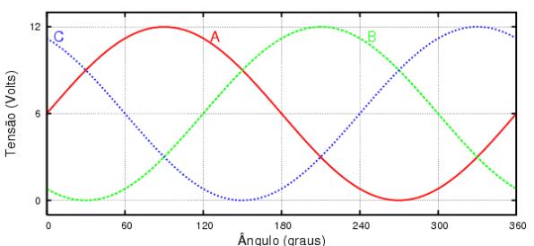 Figura 32 – Gráfico ilustrativo de 3 ondas senoidais presentes nos polos da rede elétrica trifásica (R, S e T). Fonte: Waldecks Homepage [66].