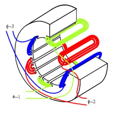 Figura 33 – Enrolamentos do estator em motor de indução trifásico. Fonte: Ibiblio [67].