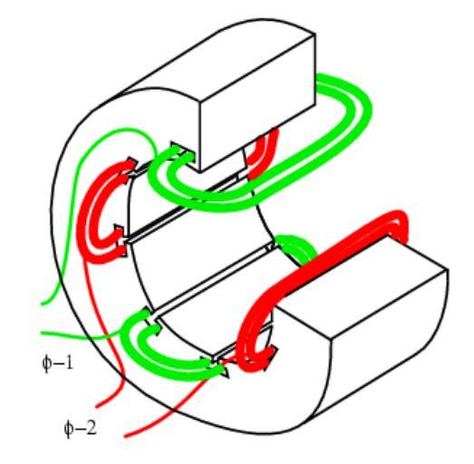 Figura 35 - Ligações no estator de um motor com dois enrolamentos (bifásico). Um deles é o principal e outro o auxiliar. Fonte: Ibiblio [67].