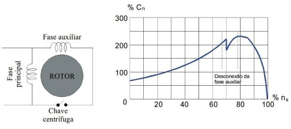 Figura 38 – Circuito do motor de fase dividida. Fonte: UFPEL [72].