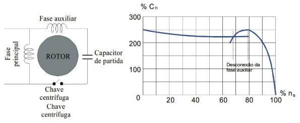 Figura 40 – Ligação dos enrolamentos em motor de indução com capacitor de partida. Fonte: UFPEL [72].